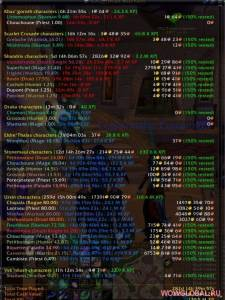 Аддон AllPlayed для WoW 6.2.3